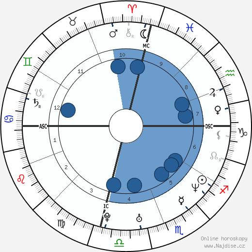 Tyra Banks wikipedie, horoscope, astrology, instagram