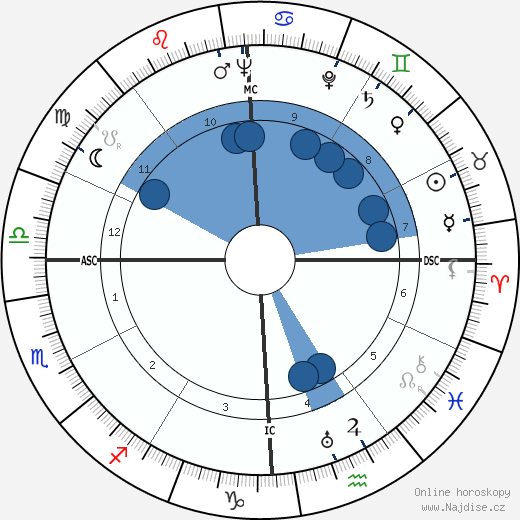 Tyrone Power wikipedie, horoscope, astrology, instagram