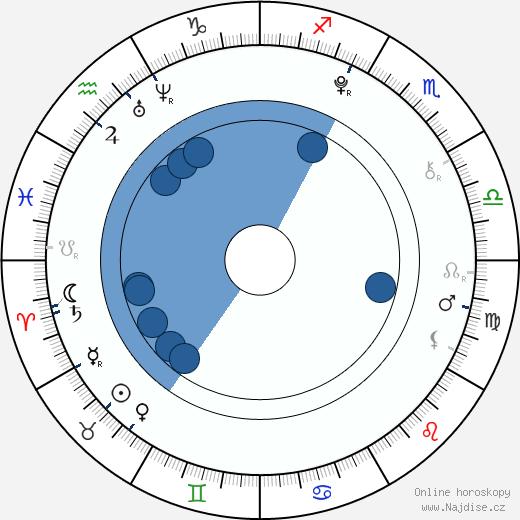 U-hyeok Choi wikipedie, horoscope, astrology, instagram