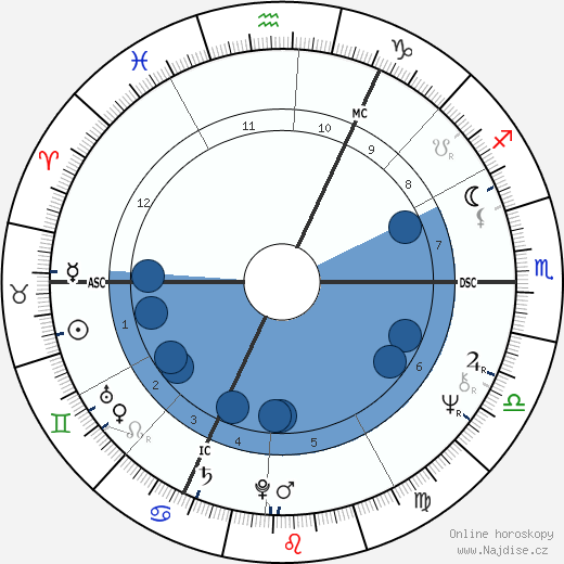 Udo Lindenberg wikipedie, horoscope, astrology, instagram