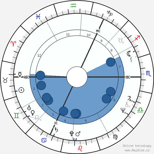 Udo Lindenberg wikipedie, horoscope, astrology, instagram