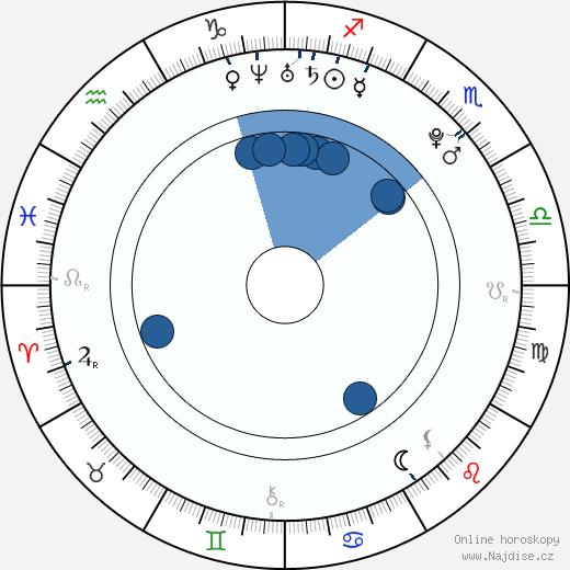 Uffie wikipedie, horoscope, astrology, instagram
