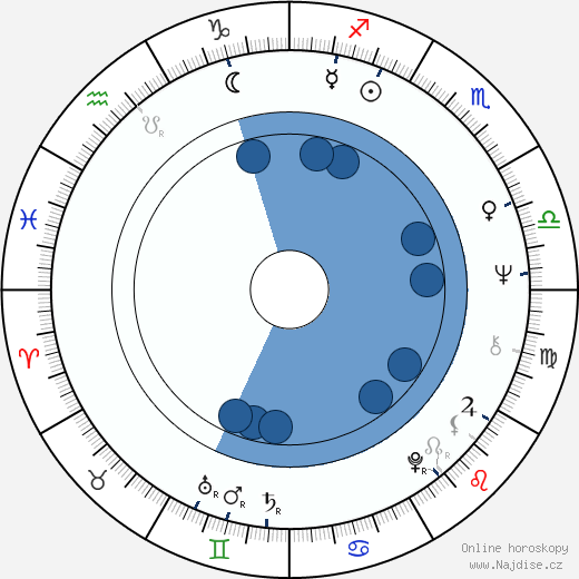 Ulay wikipedie, horoscope, astrology, instagram