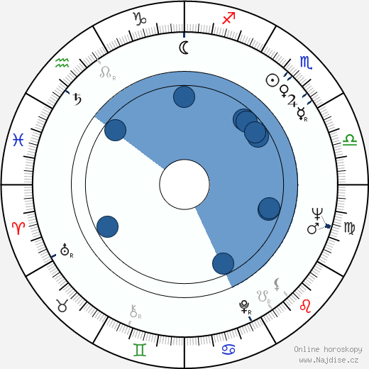 Ülle Ulla wikipedie, horoscope, astrology, instagram