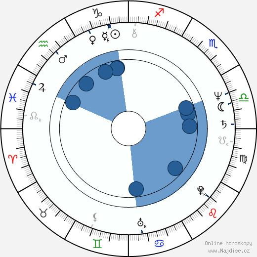 Ulrich Stockmann wikipedie, horoscope, astrology, instagram