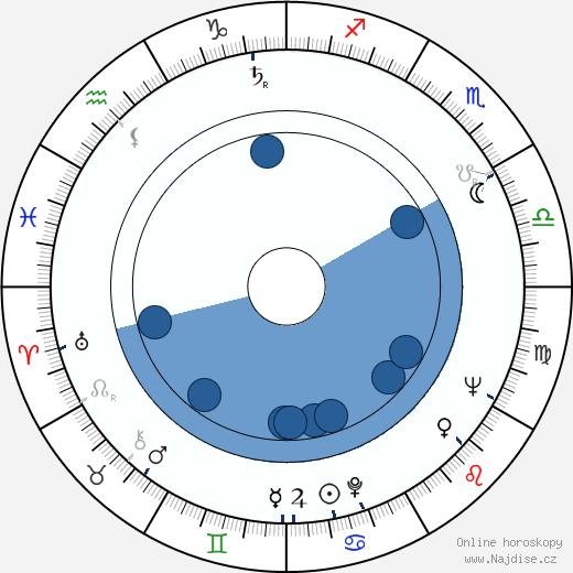 Ulrich Thein wikipedie, horoscope, astrology, instagram
