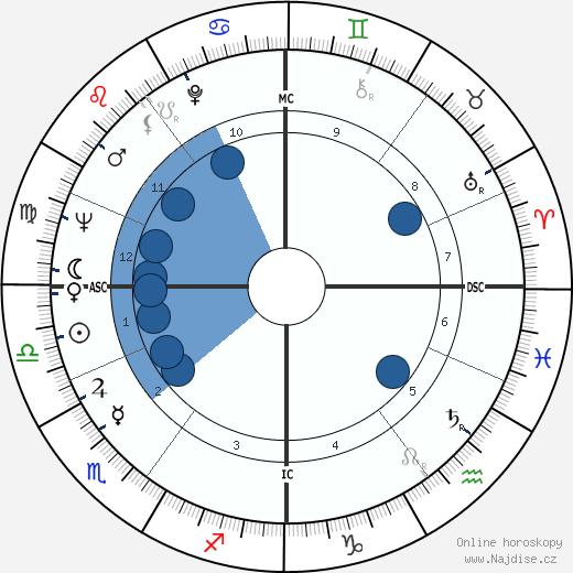 Ulrike Meinhof wikipedie, horoscope, astrology, instagram