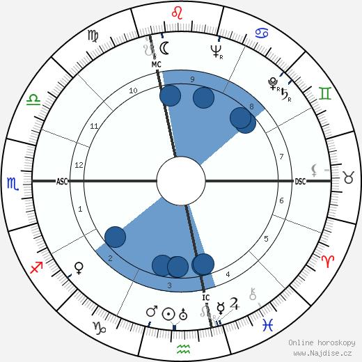 Umberto Busani wikipedie, horoscope, astrology, instagram