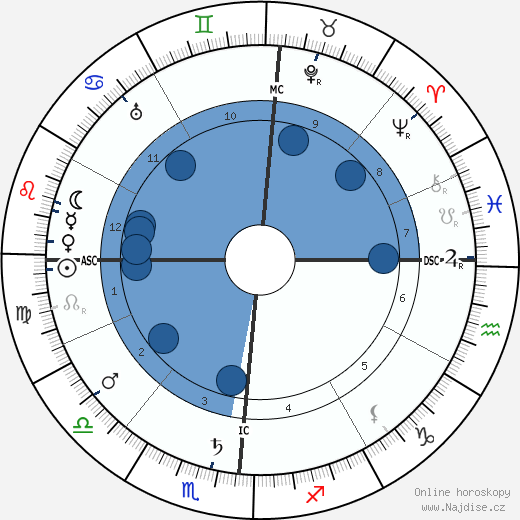 Umberto Giordano wikipedie, horoscope, astrology, instagram