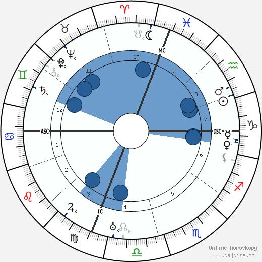 Umberto Nobile wikipedie, horoscope, astrology, instagram