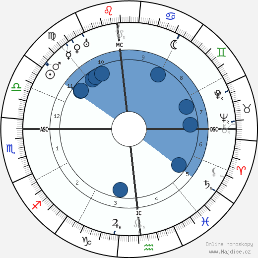 Upton Sinclair wikipedie, horoscope, astrology, instagram