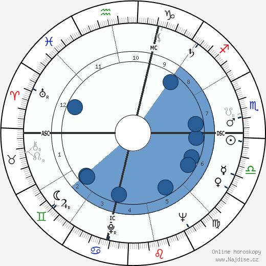 Ursula K. Le Guin wikipedie, horoscope, astrology, instagram