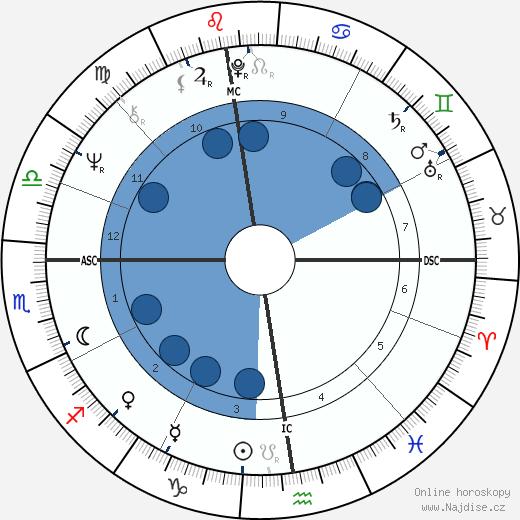 Uto Ughi wikipedie, horoscope, astrology, instagram