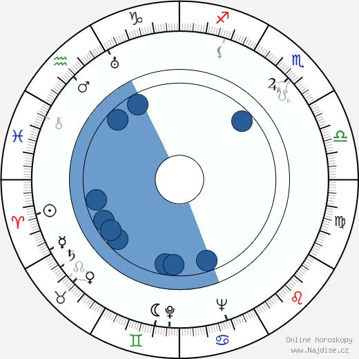 Václav Čtvrtek wikipedie, horoscope, astrology, instagram