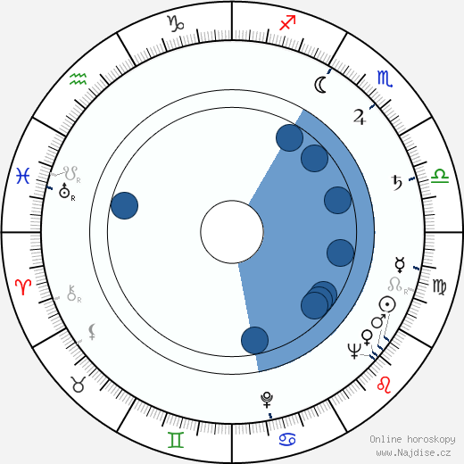Václav Gajer wikipedie, horoscope, astrology, instagram