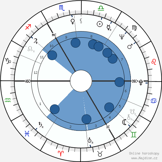 Václav Havel wikipedie, horoscope, astrology, instagram