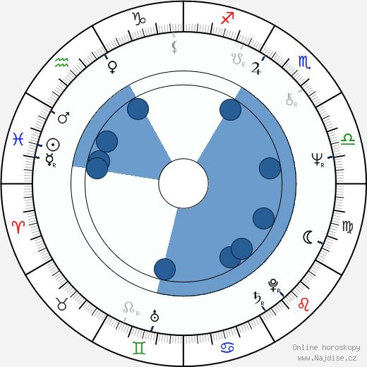 Václav Helšus wikipedie, horoscope, astrology, instagram