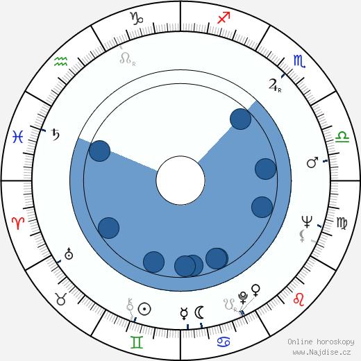 Václav Hybš wikipedie, horoscope, astrology, instagram