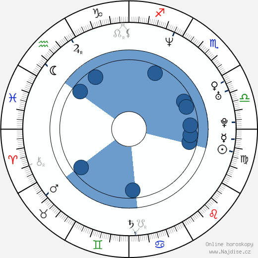 Václav Kadrnka wikipedie, horoscope, astrology, instagram