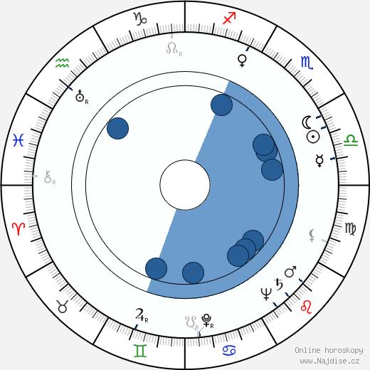 Václav Kaňkovský wikipedie, horoscope, astrology, instagram