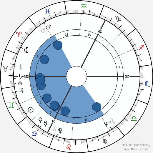 Václav Klaus wikipedie, horoscope, astrology, instagram