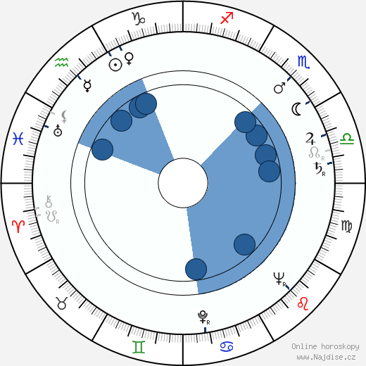 Václav Kotva wikipedie, horoscope, astrology, instagram