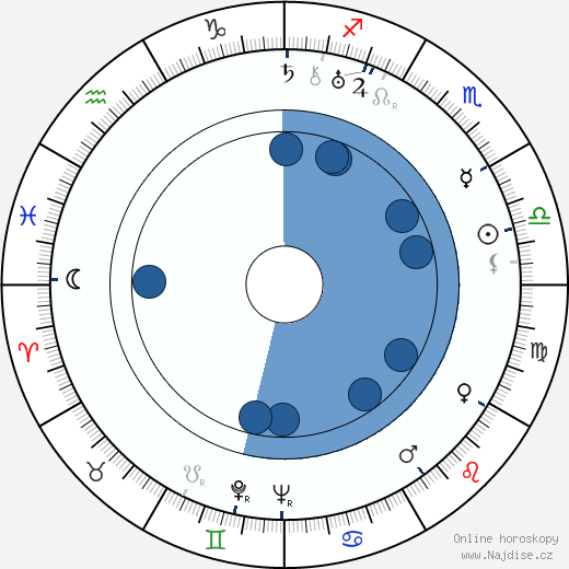 Václav Krška wikipedie, horoscope, astrology, instagram