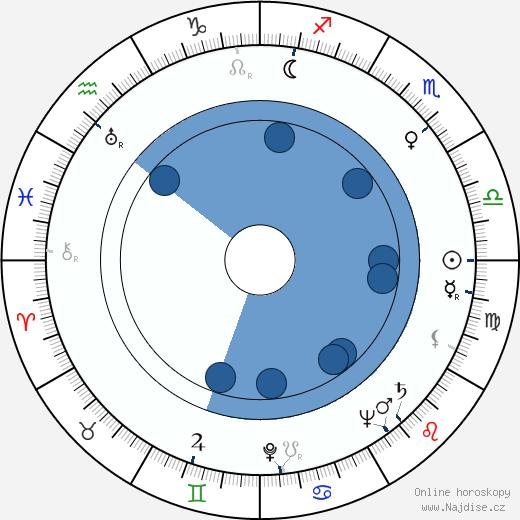 Václav Kyzlink wikipedie, horoscope, astrology, instagram