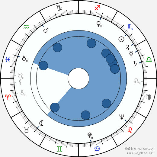 Václav Lídl wikipedie, horoscope, astrology, instagram