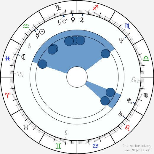 Václav Marhoul wikipedie, horoscope, astrology, instagram