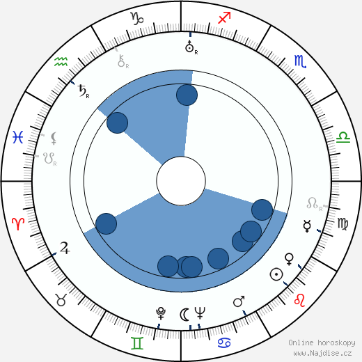 Václav Morávek wikipedie, horoscope, astrology, instagram