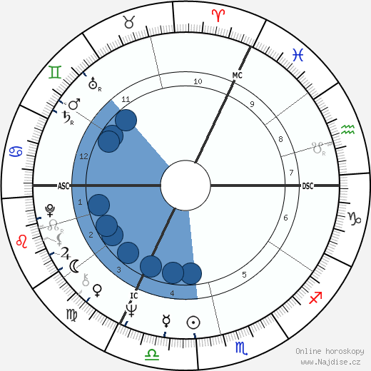 Václav Neckář wikipedie, horoscope, astrology, instagram