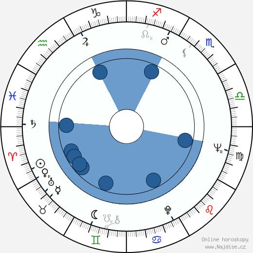 Václav Petrus wikipedie, horoscope, astrology, instagram