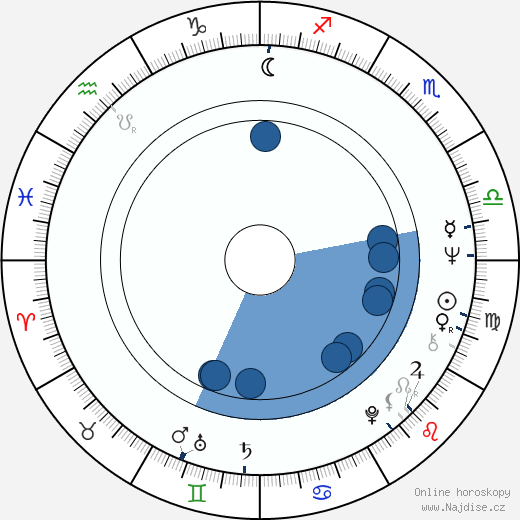 Václav Postránecký wikipedie, horoscope, astrology, instagram