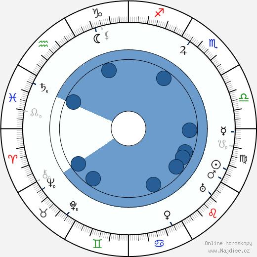 Václav Rabský wikipedie, horoscope, astrology, instagram