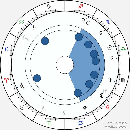 Václav Šašek wikipedie, horoscope, astrology, instagram
