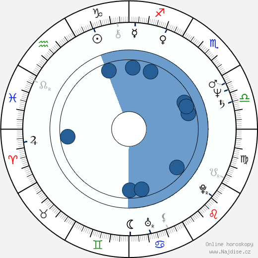Václav Šimice wikipedie, horoscope, astrology, instagram