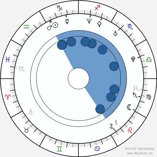 Václav Skuhravý wikipedie, horoscope, astrology, instagram