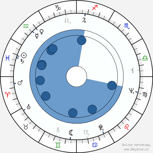 Václav Sloup wikipedie, horoscope, astrology, instagram