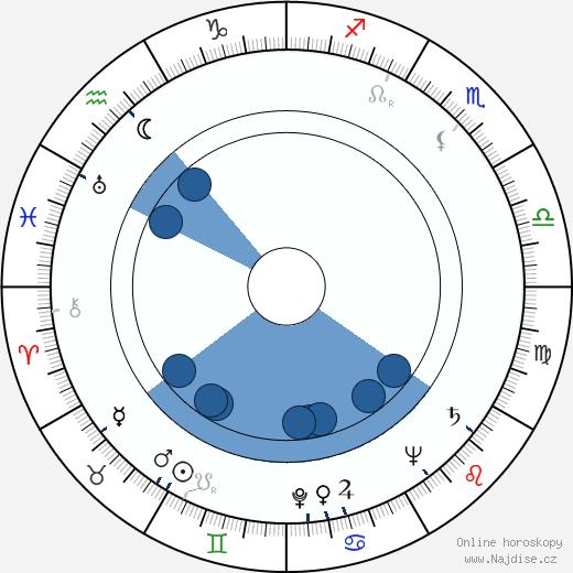 Václav Švorc wikipedie, horoscope, astrology, instagram