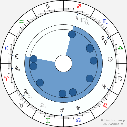 Václav Táborský wikipedie, horoscope, astrology, instagram