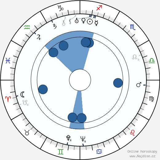 Václav Trégl wikipedie, horoscope, astrology, instagram