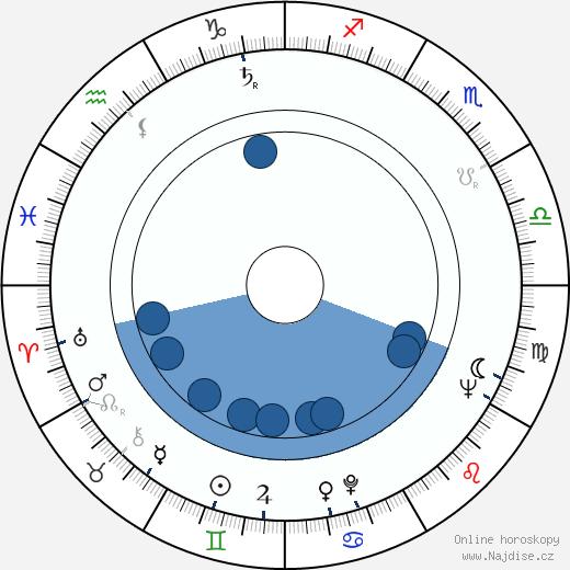 Václav Vorlíček wikipedie, horoscope, astrology, instagram