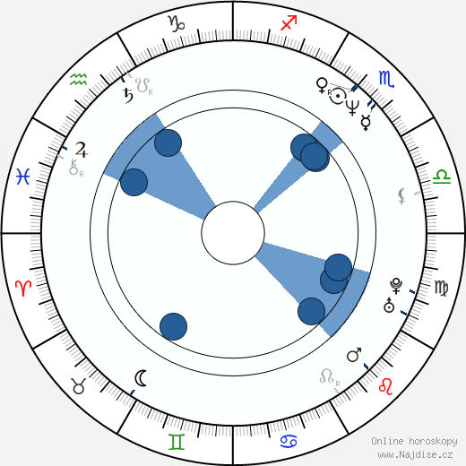 Václav Vostárek wikipedie, horoscope, astrology, instagram