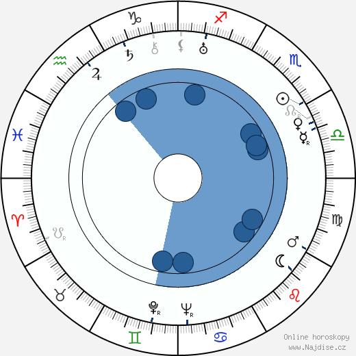 Václav Vydra ml. wikipedie, horoscope, astrology, instagram