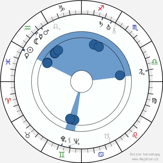 Václav Wasserman wikipedie, horoscope, astrology, instagram