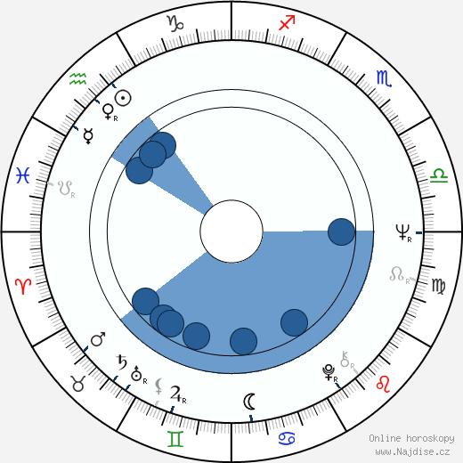 Václav Zahradník wikipedie, horoscope, astrology, instagram