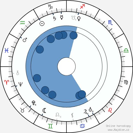 Václav Žichovský wikipedie, horoscope, astrology, instagram