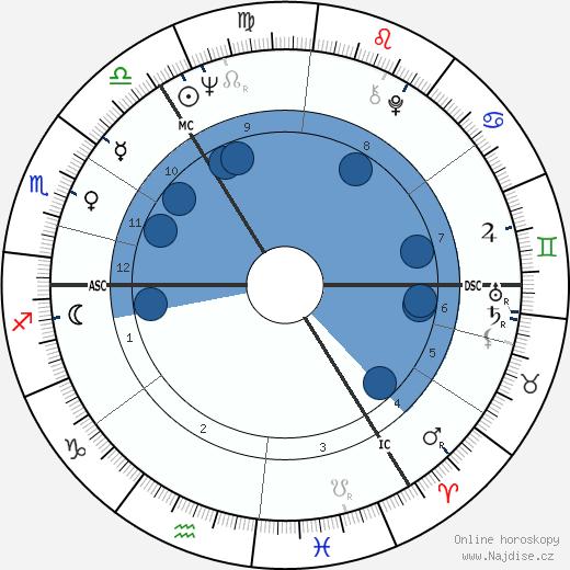Vadim Glowna wikipedie, horoscope, astrology, instagram