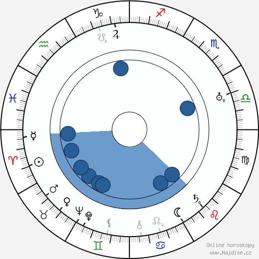 Väinö Luutonen wikipedie, horoscope, astrology, instagram